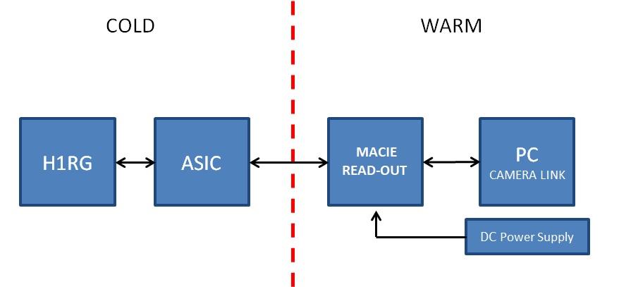 Kagoshima new detector chain block diagram