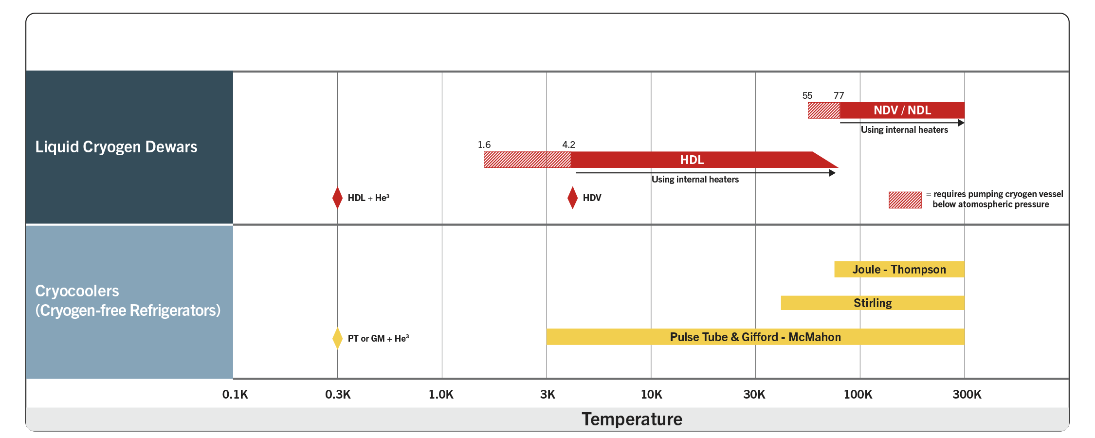 Temperture chart for cryostats